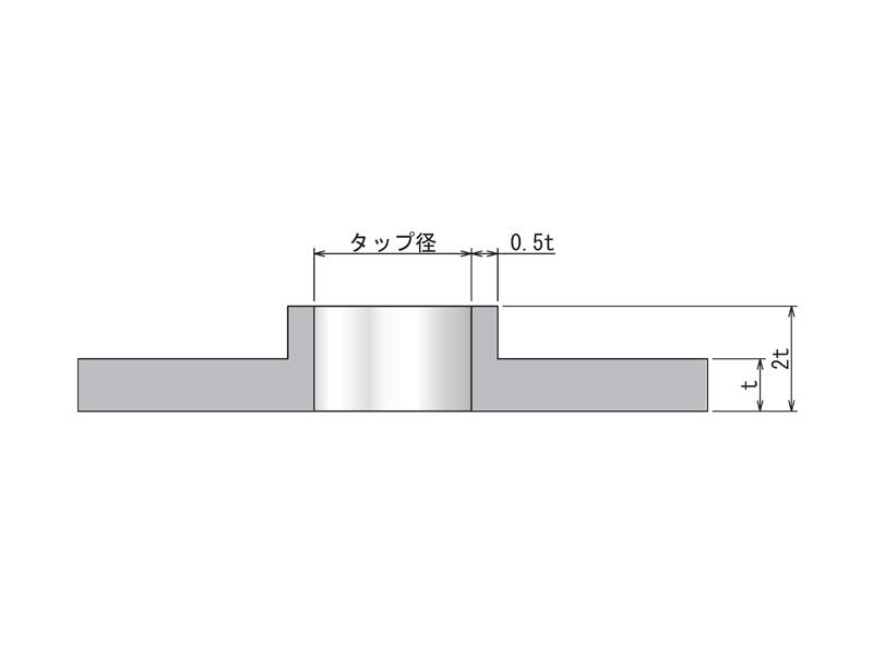 バーリングのモデリング例